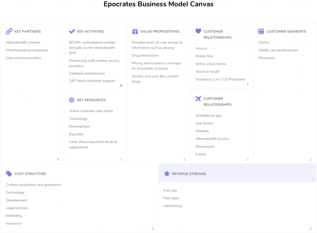 Healthcare app business canvas